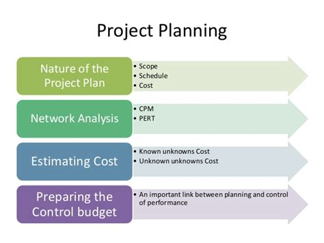 steps in steps in project process