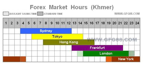 trading hours forex market hours