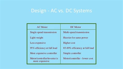 Ac Motor Vs Dc Motor by Electrical Vehicles