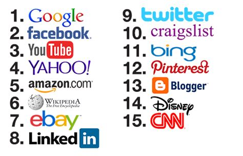 most popular site 2004 vs 2014 the most popular us websites then now