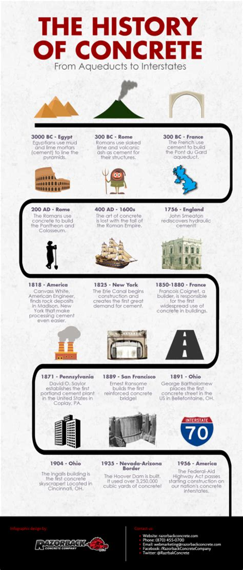 the history of from aqueducts to interstates the history of concrete