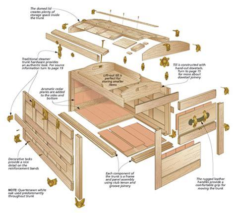 woodworking supplies woodworking supplies 2017 2018 cars reviews