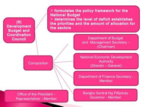 fiscal administration fiscal administration 2 ppt