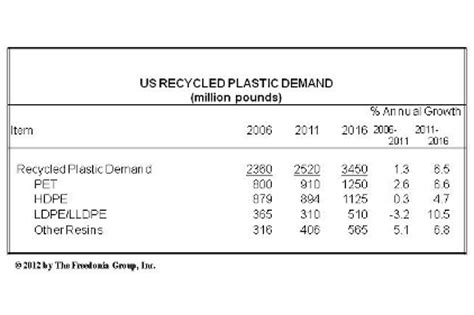 Modified Atmosphere Packaging Low Density Polyethylene by Us Demand For Plastic To Approach 16 Billion Pounds