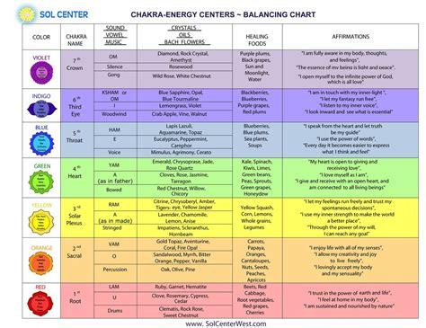 balancing chart chakra chart www imgkid the image kid has it