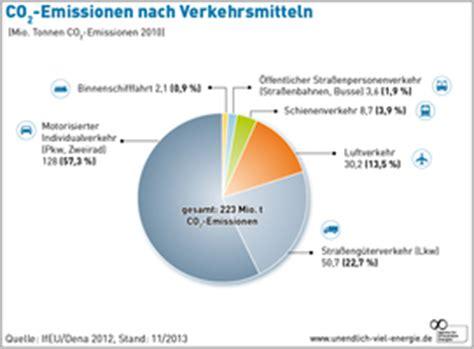 Motorrad Von Deutschland Nach Sterreich Importieren by Grafiken Agentur F 252 R Erneuerbare Energien