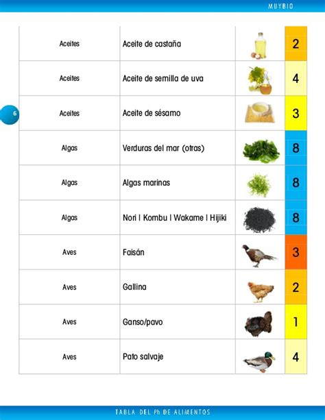 tabla del ph de los alimentos tabla de ph de alimentos 2014