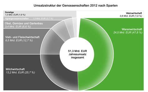 Der Gartenbau In Deutschland Daten Und Fakten by Zahlen Und Fakten Der Drv Deutscher Raiffeisenverband