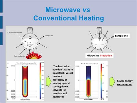 microwave heating notes on microwaves