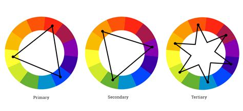 color wheel schemes understanding color schemes choosing colors for your
