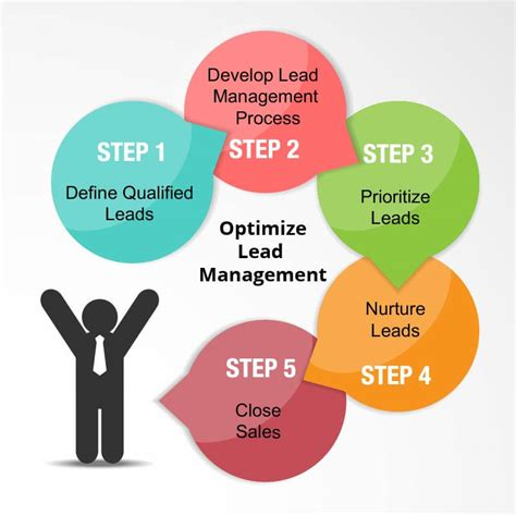 graphic design project leads best optimize qualified leads write your step by step process