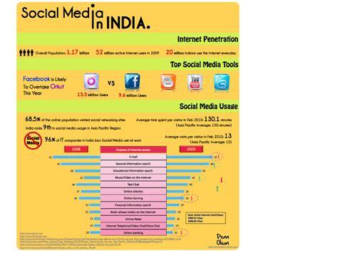 social media landscape the social media landscape in india infographic
