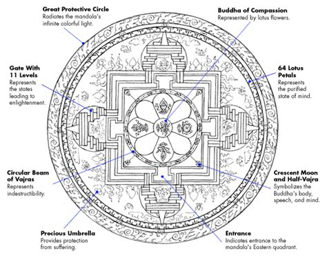 buddhist color meaning 3 creative lessons from buddhist monks who make mandalas