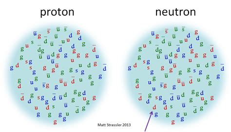 What Is A Proton Made Of by Calculan La Diferencia De Masa Entre Prot 243 N Y Neutr 243 N