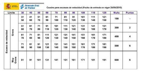 cuadro multas velocidad multas de tr 225 fico 191 cu 225 les quitan puntos 191 cu 225 nto pagas