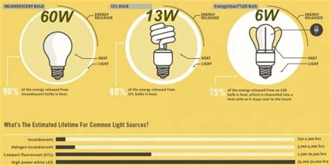 led light bulbs efficiency cfl vs led which are the most energy efficient light bulbs