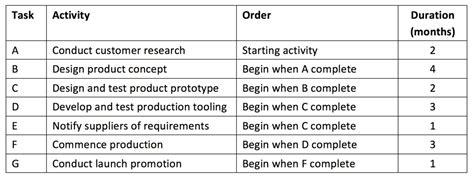 critical path analysis tutor2u business