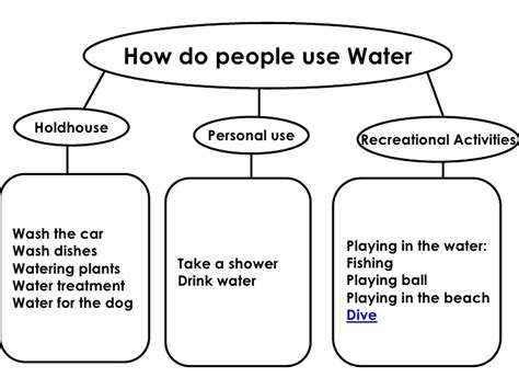how to use water how do use water resources