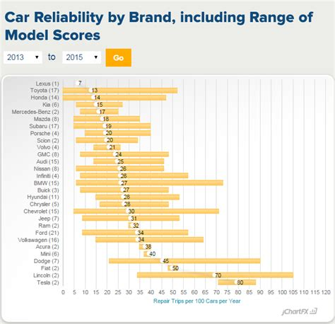 Car Brand Resale Value Rankings by Buying A 250 With 100 000 Clublexus Lexus Forum