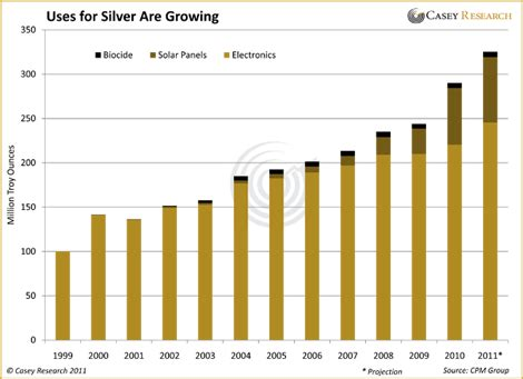 Household Trends are we running out of silver the daily reckoning