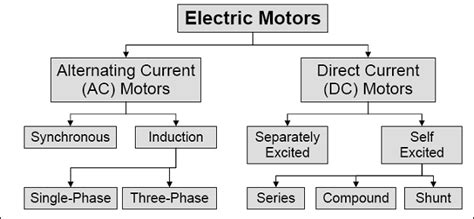 All Electric Motors by Electrical Engineers Platform Electric Motors Basic Overview