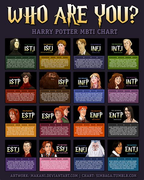 harry potter myers briggs chart infographic daily
