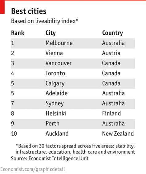 most livable towns in australia the best places to live daily chart