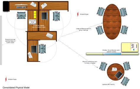 office furniture layout tool contextual inquiry physical model supernovel