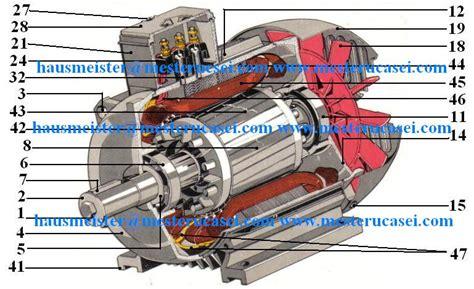 Motoare Electrice Auto by Baboo Hausmeister 187 Motorul Electric Trifazic Componenta