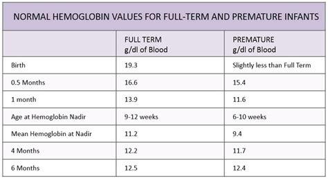 normal hemoglobin values in infants pediatric anesthesia digital handbook