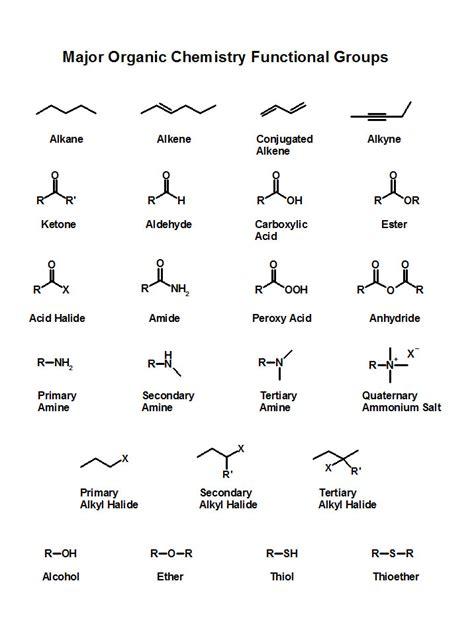 organic chemistry organic chemistry quotes like success