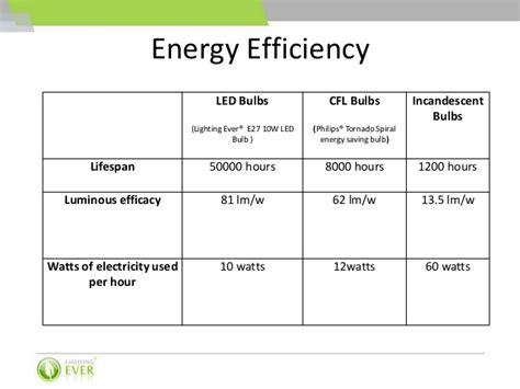 led light bulbs efficiency led bulbs vs cfl bulbs vs incandescent bulbs