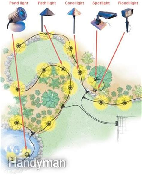 landscape lighting wiring diagram low voltage outdoor lighting the family handyman