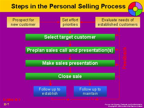 the card 7 steps to an educator s creative breakthrough steps in the personal selling process