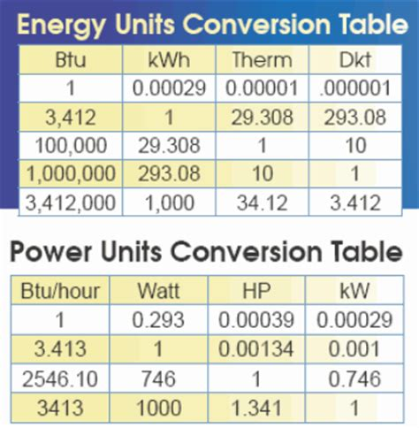 kilowatt usage calculator kilowatt usage calculator 28 images 120v ac power