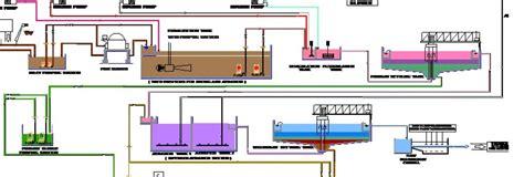 Zero Energy Home Design tannery effluent treatment leather panel