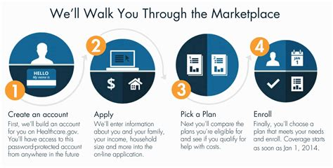 how work how does the marketplace work adelante healthcare