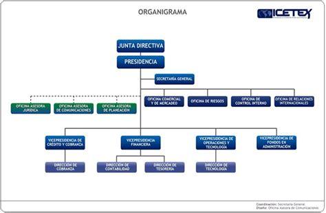 sede electr nica oficina virtual publicidad estrategica organigramas
