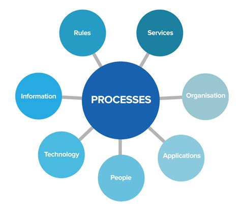 process of bptrends practical process the primacy of process