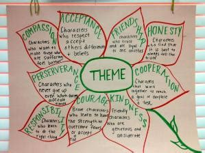 picture books to teach theme anchor chart theme use picture books to teach