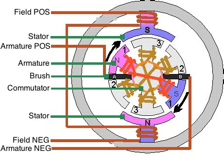 Electric Motor Basics by Project Electric Booger Motor Basics