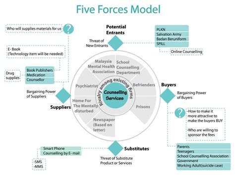 what are the five forces model pictures to pin on