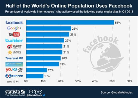most popular site top 10 most popular social networking in 2013 14