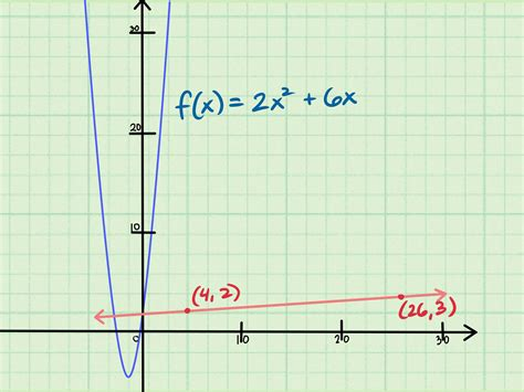 the slope 3 ways to find the slope of an equation wikihow