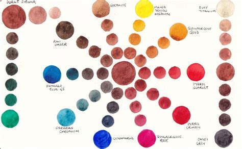Earth Tone Color Wheel jane blundell artist 2 mixing with burnt sienna