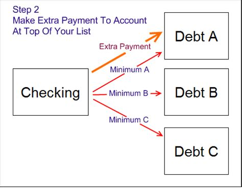 minimum payment on a credit card anthony castonzo credit card minimum payment calculator