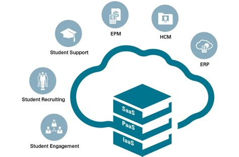 education higher higher education software and technology oracle