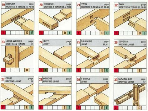 woodworking techniques joints woodworking joining methods with innovation in