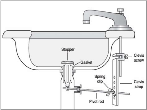 kitchen sink drain size vanity sinks kohler bathroom sink drain repair diagram