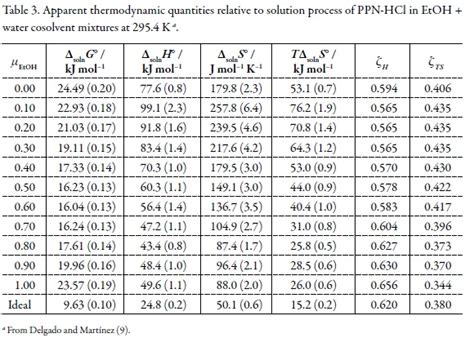 enthalpy change of solution table enthalpy change of solution table thermodynamic study of